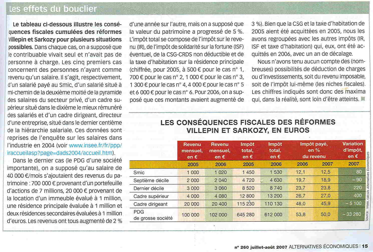 Article d'Alternatives Economiques, août 2007
